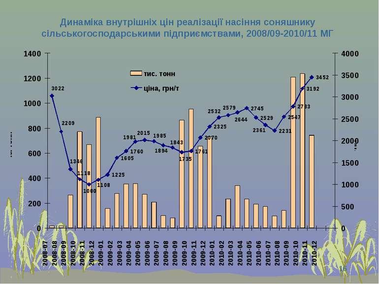 * Динаміка внутрішніх цін реалізації насіння соняшнику сільськогосподарськими...