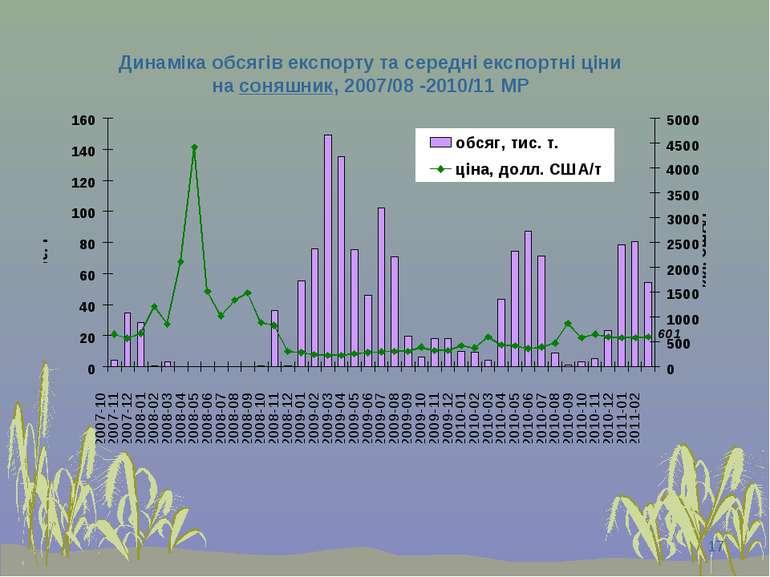 * Динаміка обсягів експорту та середні експортні ціни на соняшник, 2007/08 -2...