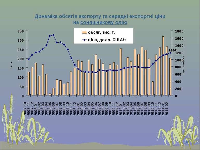 * Динаміка обсягів експорту та середні експортні ціни на соняшникову олію