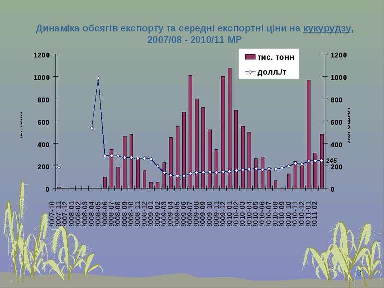 * Динаміка обсягів експорту та середні експортні ціни на кукурудзу, 2007/08 -...