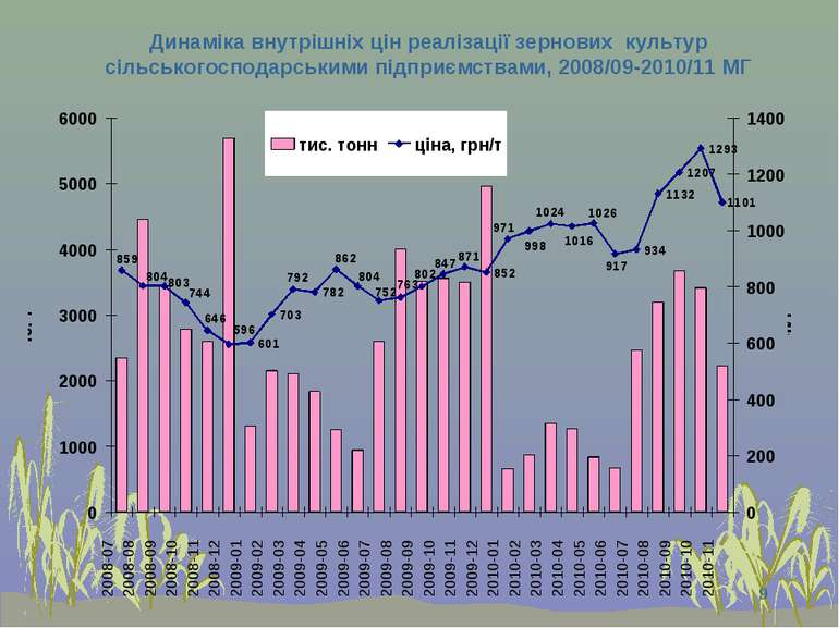 * Динаміка внутрішніх цін реалізації зернових культур сільськогосподарськими ...