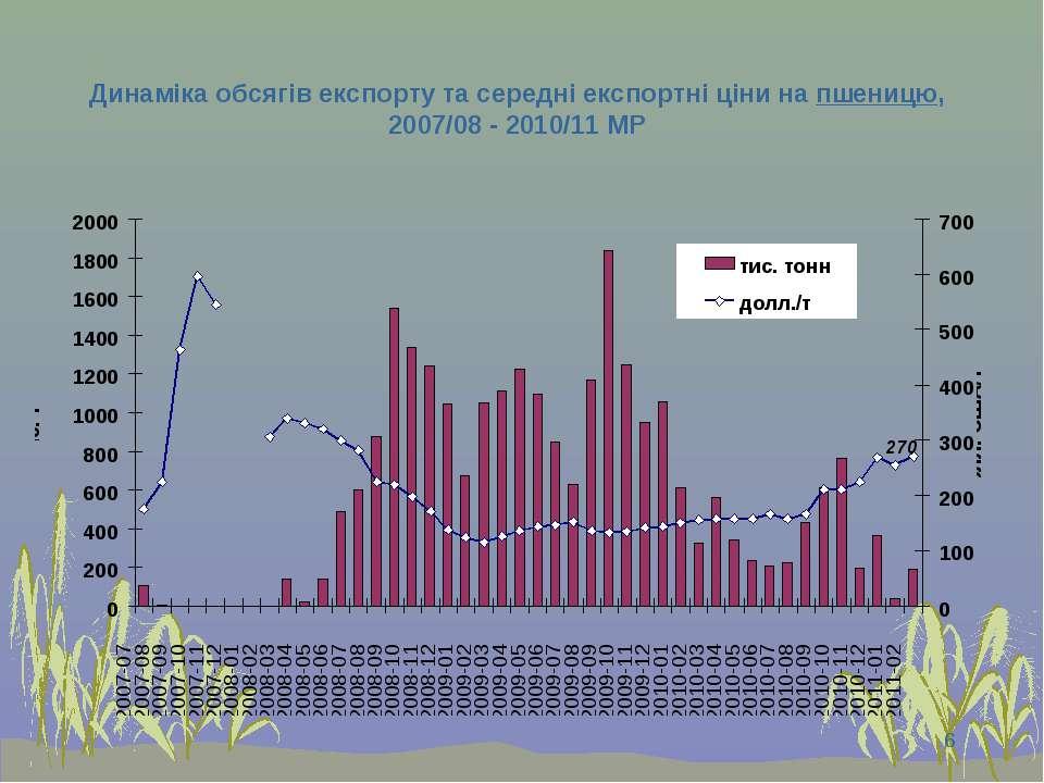 * Динаміка обсягів експорту та середні експортні ціни на пшеницю, 2007/08 - 2...