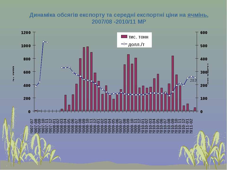 * Динаміка обсягів експорту та середні експортні ціни на ячмінь, 2007/08 -201...