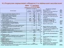 6.1.Розрахунок нормативної собівартості та мінімальної закупівельної ціни 1 т...