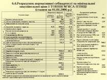 6.4.Розрахунок нормативної собівартості та мінімальної закупівельної ціни 1 Т...