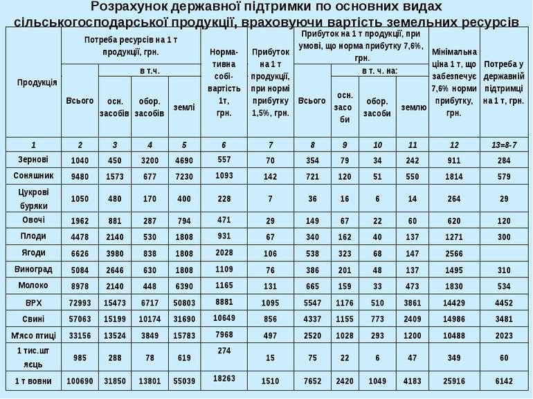 Розрахунок державної підтримки по основних видах сільськогосподарської продук...