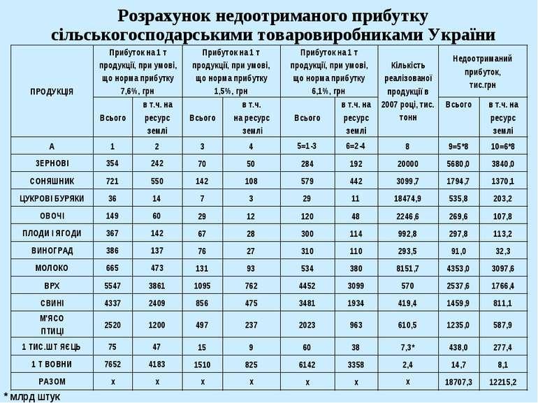 Розрахунок недоотриманого прибутку сільськогосподарськими товаровиробниками У...