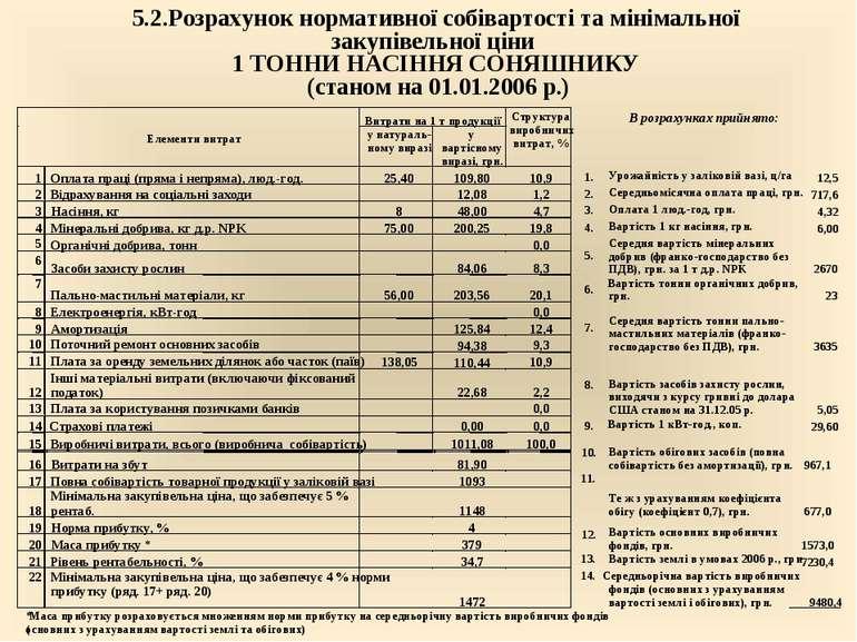 5.2.Розрахунок нормативної собівартості та мінімальної закупівельної ціни 1 Т...
