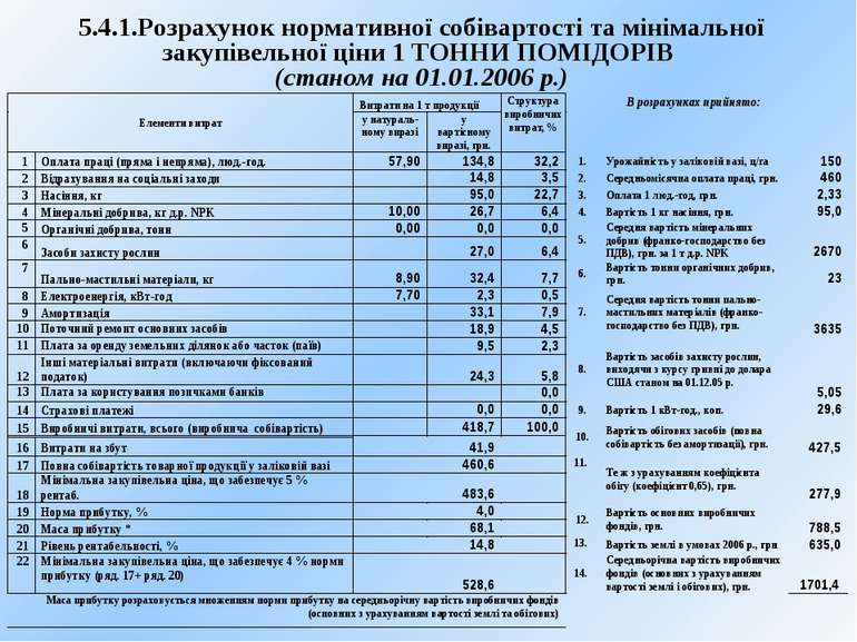 5.4.1.Розрахунок нормативної собівартості та мінімальної закупівельної ціни 1...