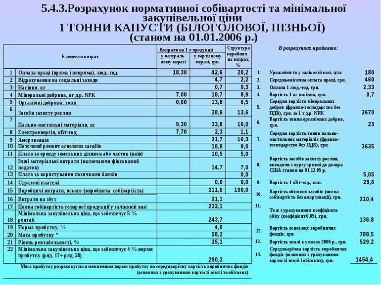 5.4.3.Розрахунок нормативної собівартості та мінімальної закупівельної ціни 1...