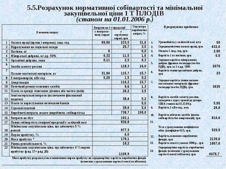 5.5.Розрахунок нормативної собівартості та мінімальної закупівельної ціни 1 Т...