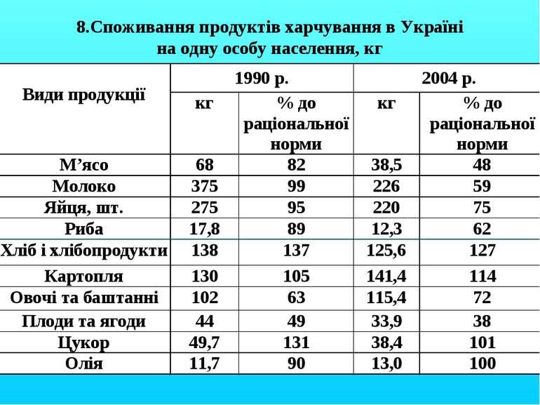 8.Споживання продуктів харчування в Україні на одну особу населення, кг
