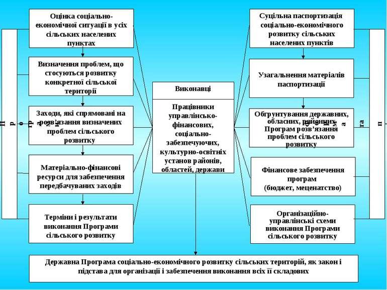 10.Програма сільського розвитку