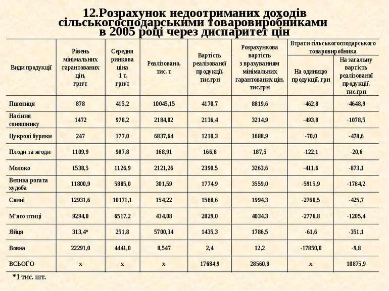 12.Розрахунок недоотриманих доходів сільськогосподарськими товаровиробниками ...