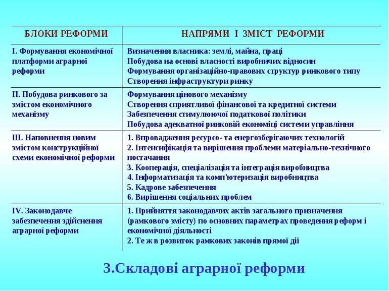 3.Складові аграрної реформи