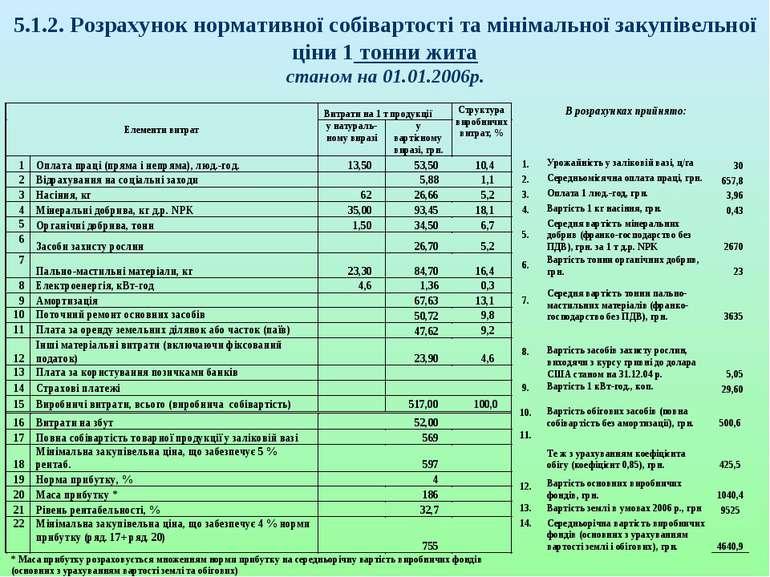 5.1.2. Розрахунок нормативної собівартості та мінімальної закупівельної ціни ...