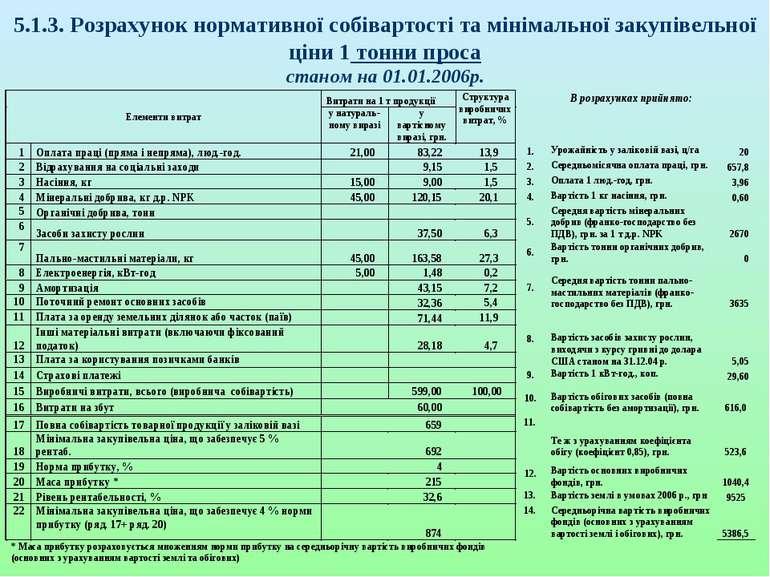 5.1.3. Розрахунок нормативної собівартості та мінімальної закупівельної ціни ...