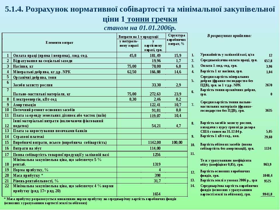 5.1.4. Розрахунок нормативної собівартості та мінімальної закупівельної ціни ...