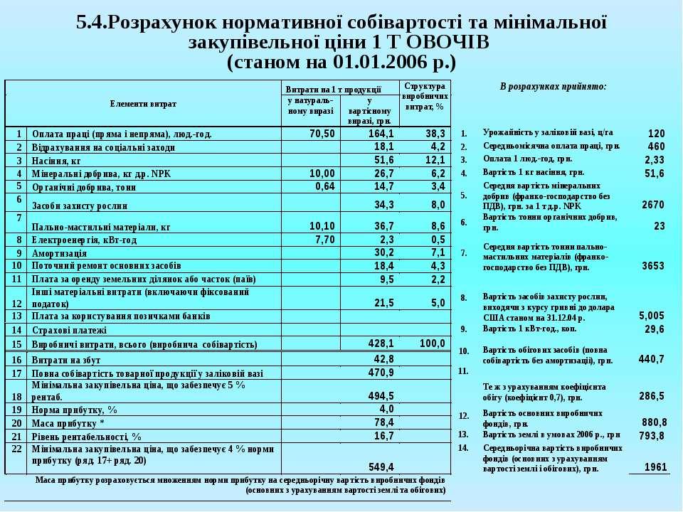 5.4.Розрахунок нормативної собівартості та мінімальної закупівельної ціни 1 Т...