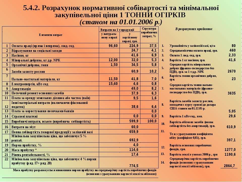 5.4.2. Розрахунок нормативної собівартості та мінімальної закупівельної ціни ...
