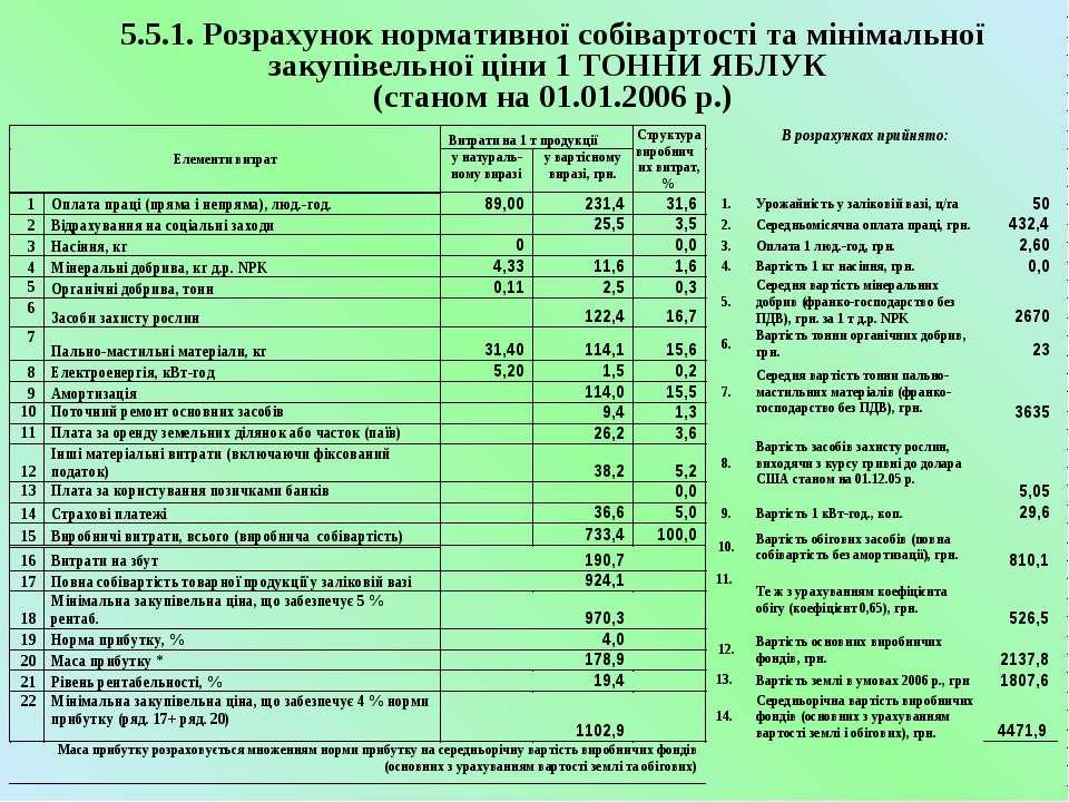 5.5.1. Розрахунок нормативної собівартості та мінімальної закупівельної ціни ...