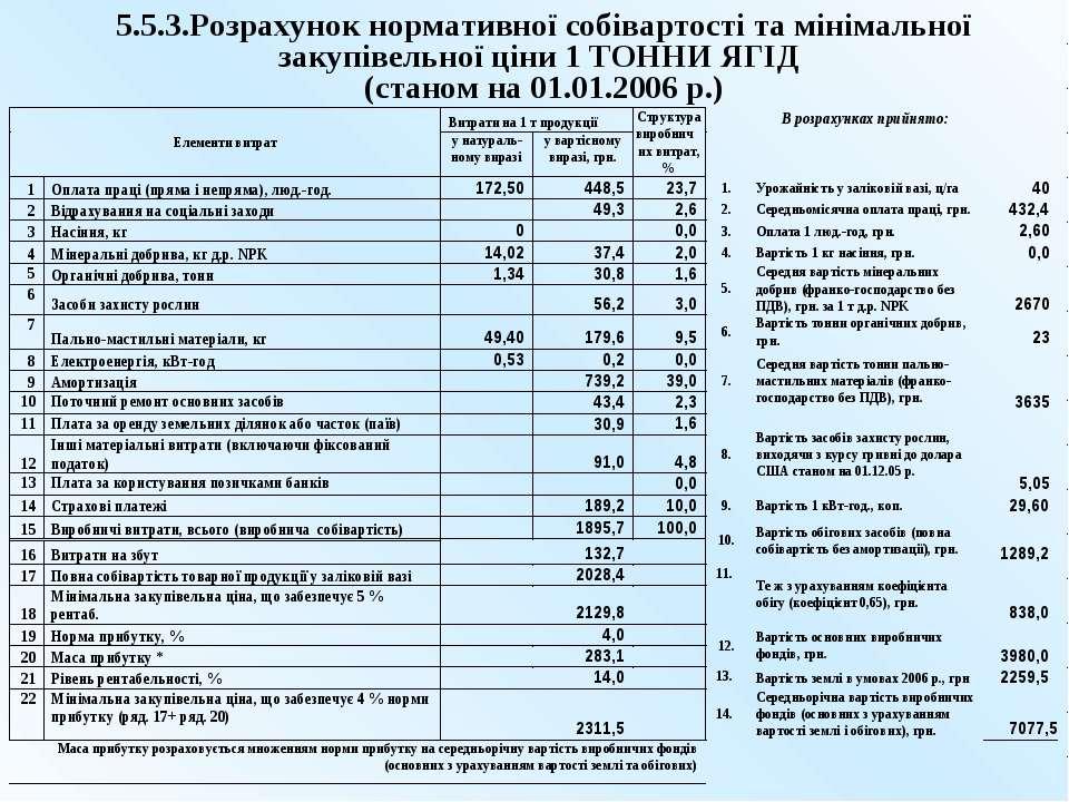 5.5.3.Розрахунок нормативної собівартості та мінімальної закупівельної ціни 1...