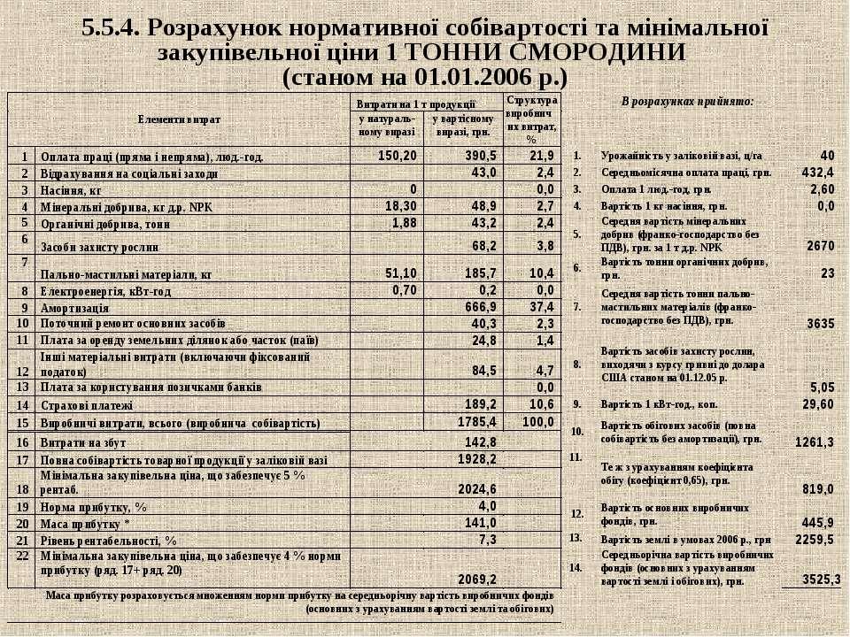 5.5.4. Розрахунок нормативної собівартості та мінімальної закупівельної ціни ...