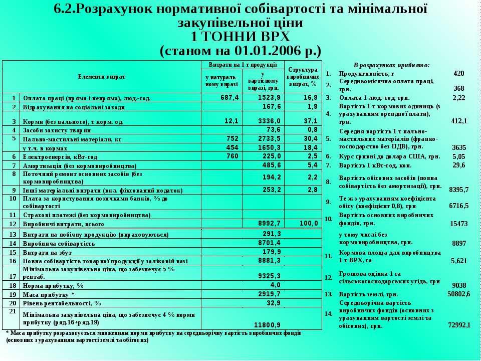 6.2.Розрахунок нормативної собівартості та мінімальної закупівельної ціни 1 Т...