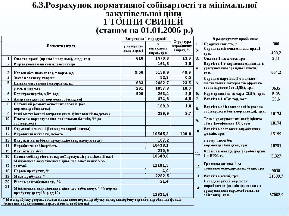 6.3.Розрахунок нормативної собівартості та мінімальної закупівельної ціни 1 Т...