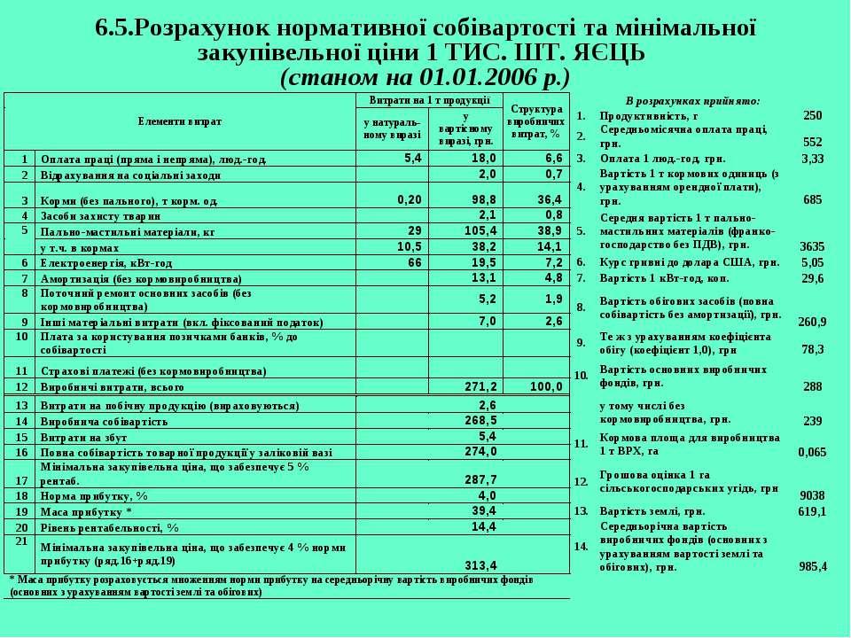 6.5.Розрахунок нормативної собівартості та мінімальної закупівельної ціни 1 Т...