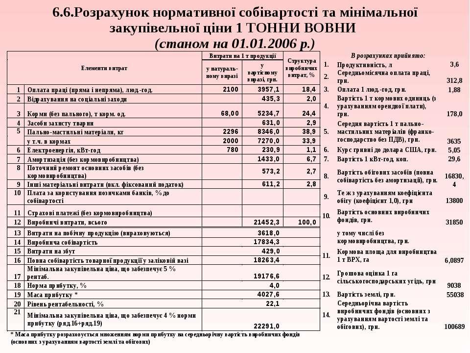 6.6.Розрахунок нормативної собівартості та мінімальної закупівельної ціни 1 Т...