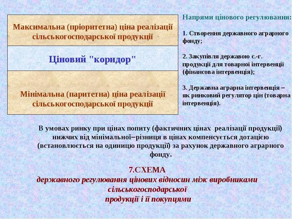 7.СХЕМА державного регулювання цінових відносин між виробниками сільськогоспо...