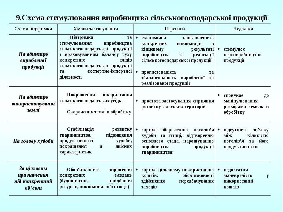 9.Схема стимулювання виробництва сільськогосподарської продукції