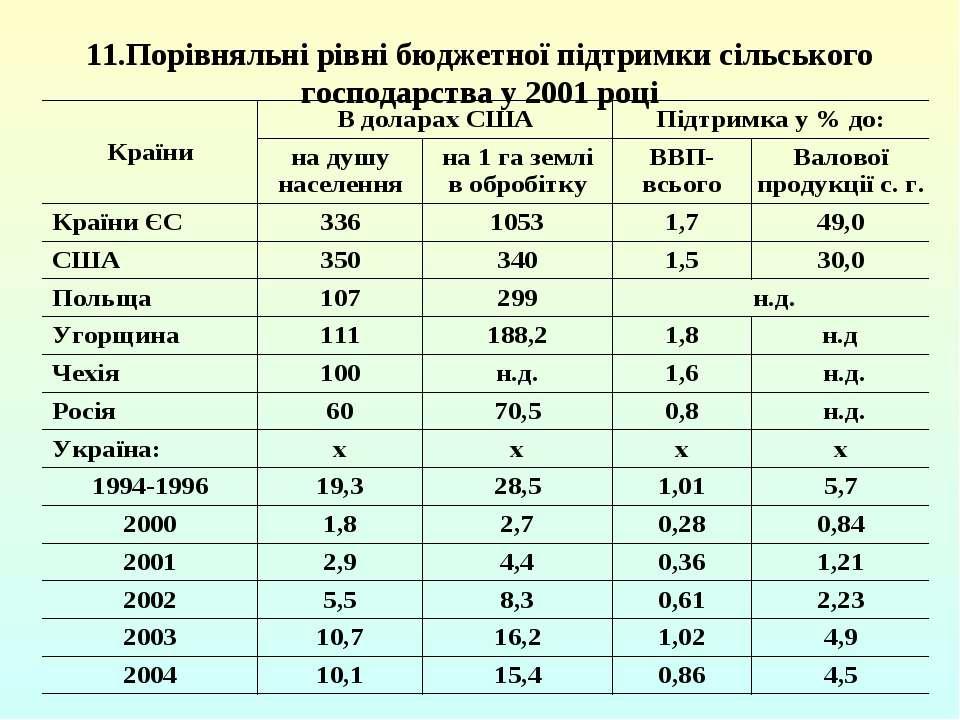 11.Порівняльні рівні бюджетної підтримки сільського господарства у 2001 році