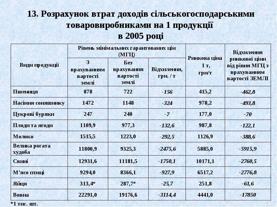 13. Розрахунок втрат доходів сільськогосподарськими товаровиробниками на 1 пр...