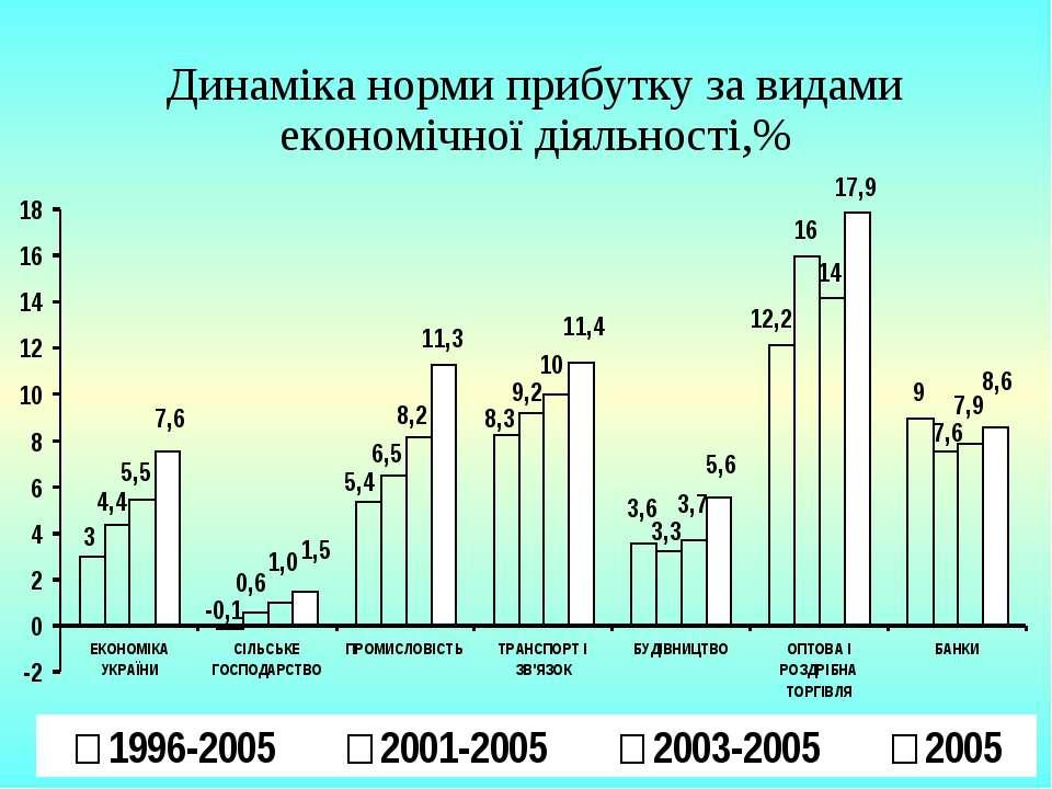 Динаміка норми прибутку за видами економічної діяльності,%