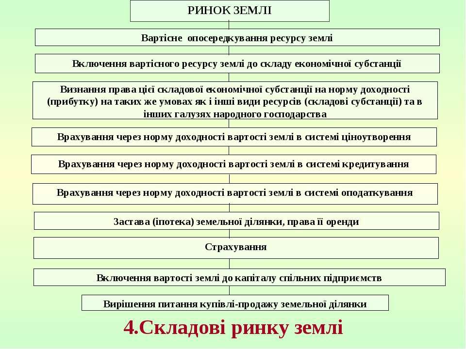 4.Складові ринку землі Вартісне опосередкування ресурсу землі Включення варті...