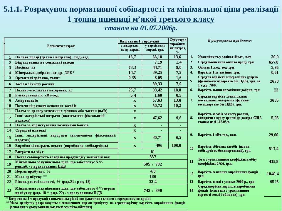 5.1.1. Розрахунок нормативної собівартості та мінімальної ціни реалізації 1 т...