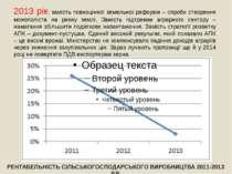 2013 рік: замість повноцінної земельної реформи – спроби створення монополіст...