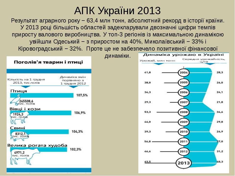 АПК України 2013 Результат аграрного року − 63,4 млн тонн, абсолютний рекорд ...