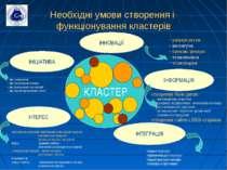 Необхідні умови створення і функціонування кластерів ІНІЦІАТИВА ІНТЕГРАЦІЯ ІН...