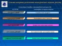 ТЕХНОЛОГІЧНИЙ ПРОДУКТОВИЙ Розробка нових продуктів ОРГАНІЗАЦІЙНИЙ СИРОВИННИЙ ...