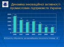 Динаміка інноваційної активності промислових підприємств України 2202 1655 13...