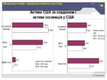 16 В.Юрчишин Макроекономіка і макроекономічна політика Активи США за кордоном...