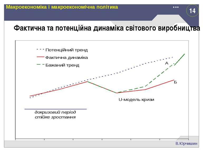 14 В.Юрчишин Макроекономіка і макроекономічна політика Фактична та потенційна...