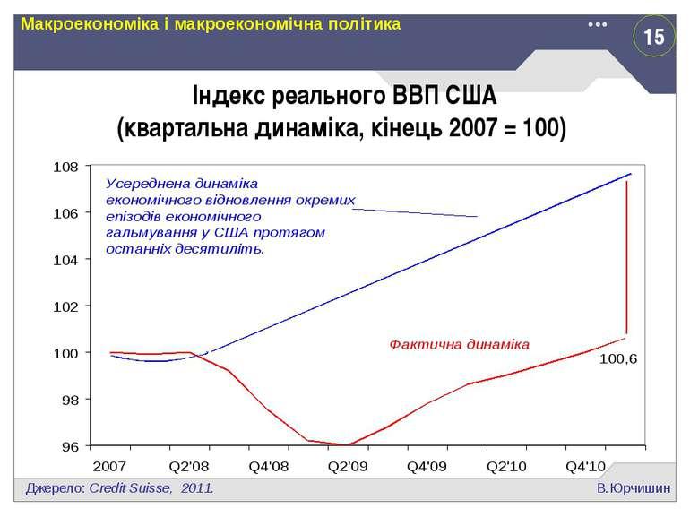 15 В.Юрчишин Макроекономіка і макроекономічна політика Індекс реального ВВП С...