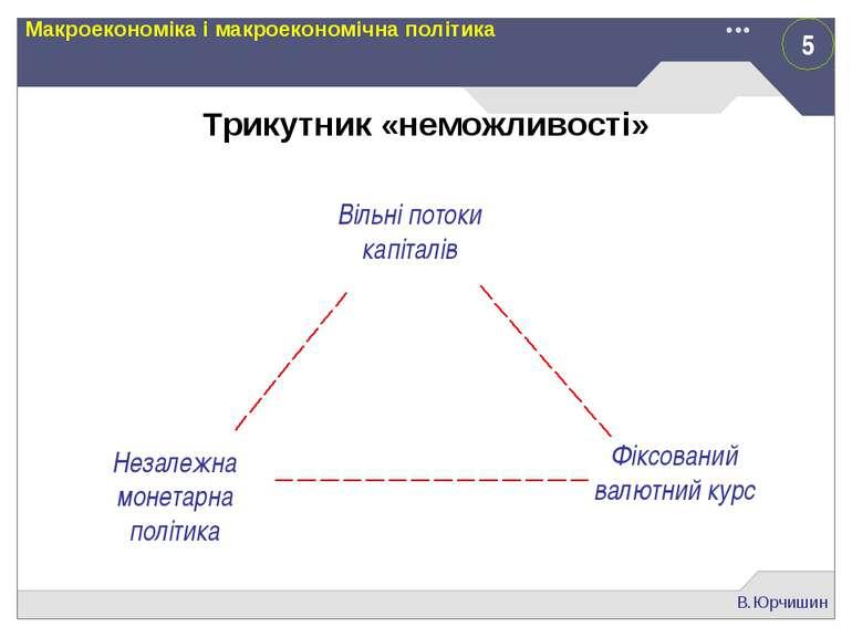 5 В.Юрчишин Макроекономіка і макроекономічна політика Трикутник «неможливості...