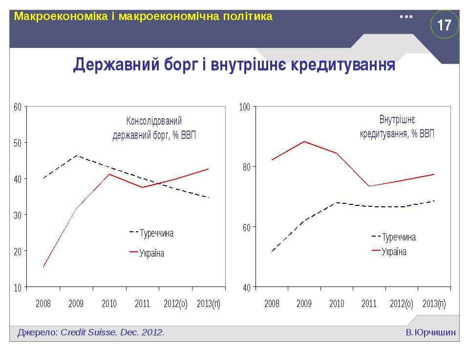 17 В.Юрчишин Макроекономіка і макроекономічна політика Державний борг і внутр...