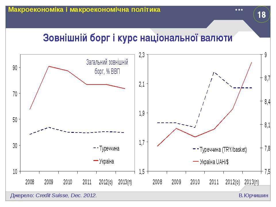 18 В.Юрчишин Макроекономіка і макроекономічна політика Зовнішній борг і курс ...