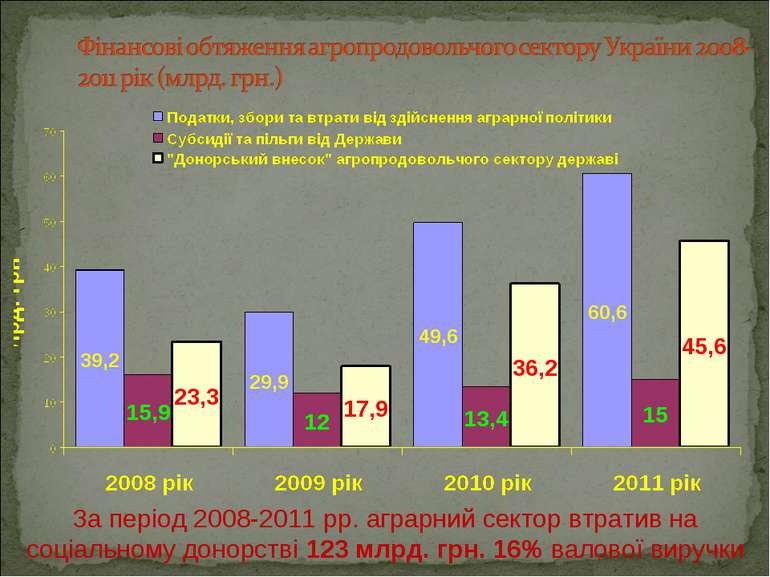 За період 2008-2011 рр. аграрний сектор втратив на соціальному донорстві 123 ...